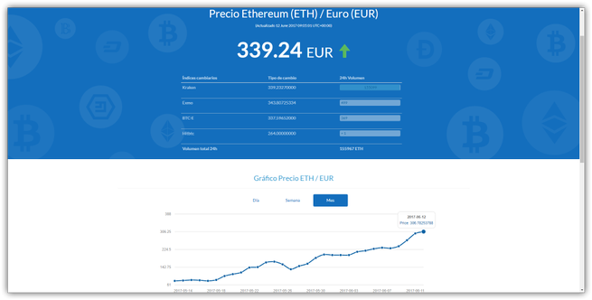 Ethereum - Valor criptomoneda junio 2017