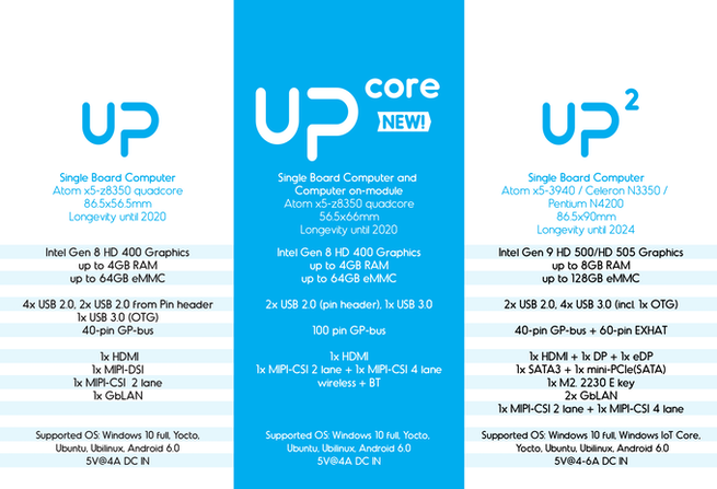 UP Core Versiones