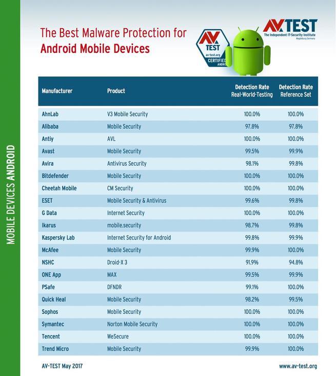 antivirus para android mejores opciones gratuitas