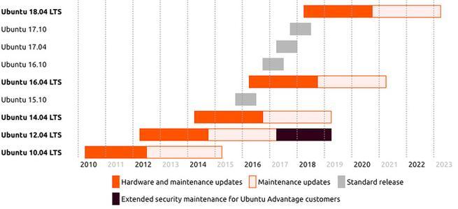 Soporte Ubuntu