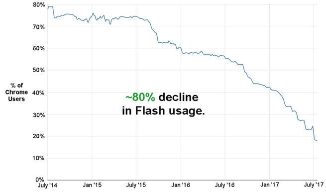Uso de Flash 2014-2017