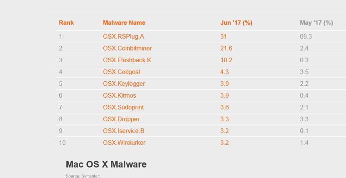 El segundo malware más importante es un minador en Mac