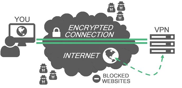 servicios VPN no protegen la seguridad de los usuarios