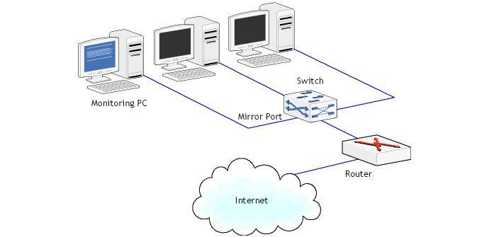 Ver noticia 'Cómo configurar el Port Mirroring en el switch D-Link DXS-1100-10TS'