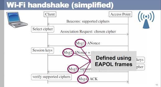 Handshake Wi-Fi