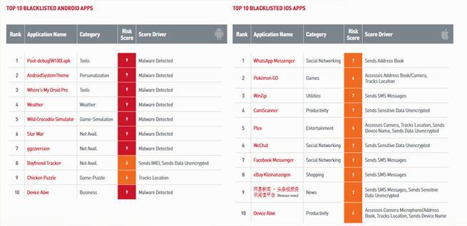 Lista negra de aplicaciones empresariales