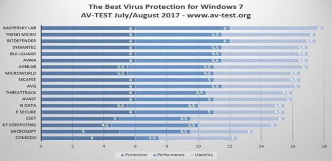 Mejor antivirus para Windows 7