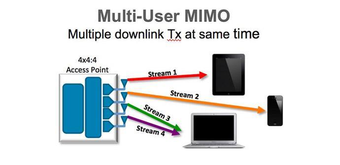 Ver noticia '¿Merece la pena comprar un router que tenga MU-MIMO para tener mayor rendimiento Wi-Fi?'