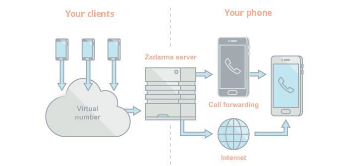 Ver noticia 'Cómo llevar el teléfono fijo o número 900 para tu negocio en el móvil'