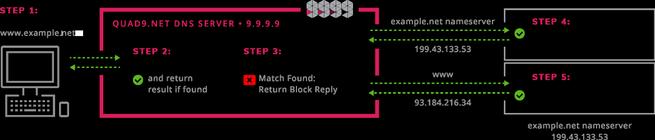 Quad 9 DNS IBM