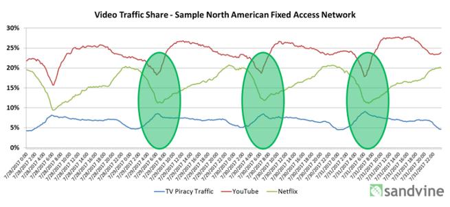 Tráfico IPTV