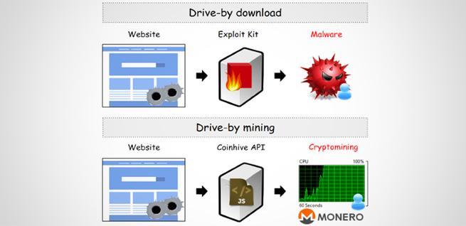 Bloqueo de malware de Malwarebytes