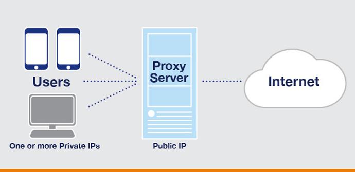 Conexión proxy