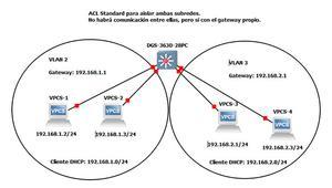 Así puedes configurar las ACL (Listas de Control de Acceso) en el switch L3 D-Link DGS-3630-28PC