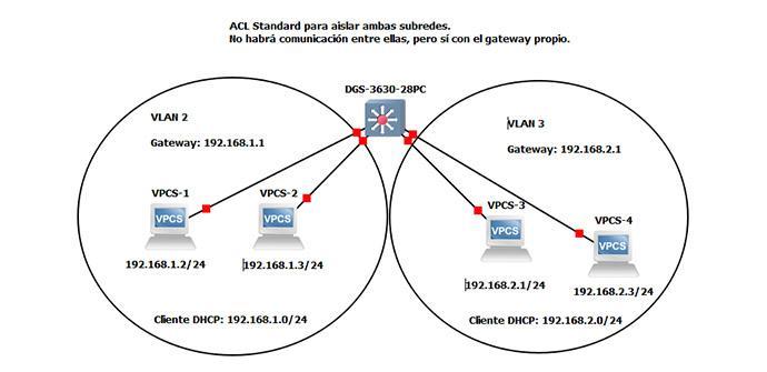 Ver noticia 'Así puedes configurar las ACL (Listas de Control de Acceso) en el switch L3 D-Link DGS-3630-28PC'