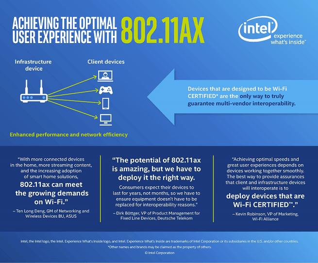 Intel IEEE 802.11ax