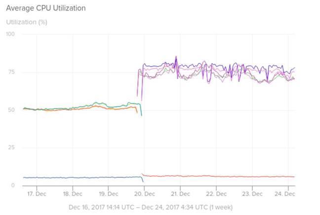 Rendimiento servidores AWS parche Meltdown Spectre