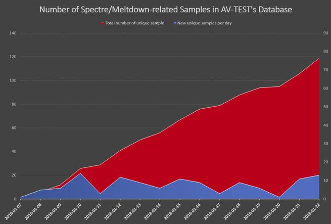 Malware Meltdown SPectre