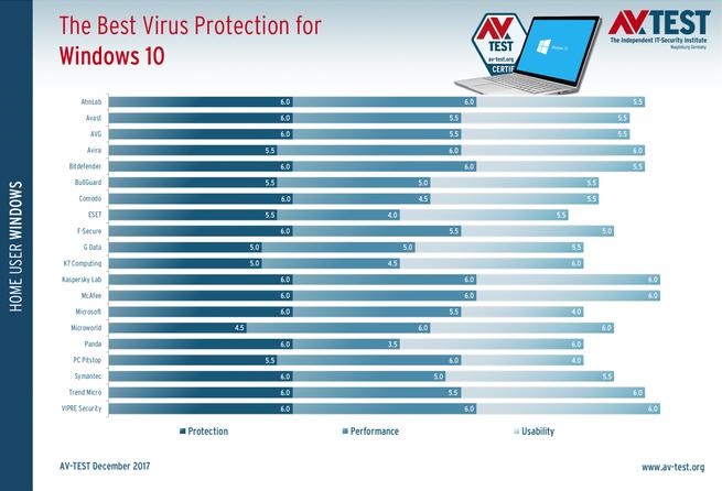 Mejor antivirus Windows 10 Fall Creators Update