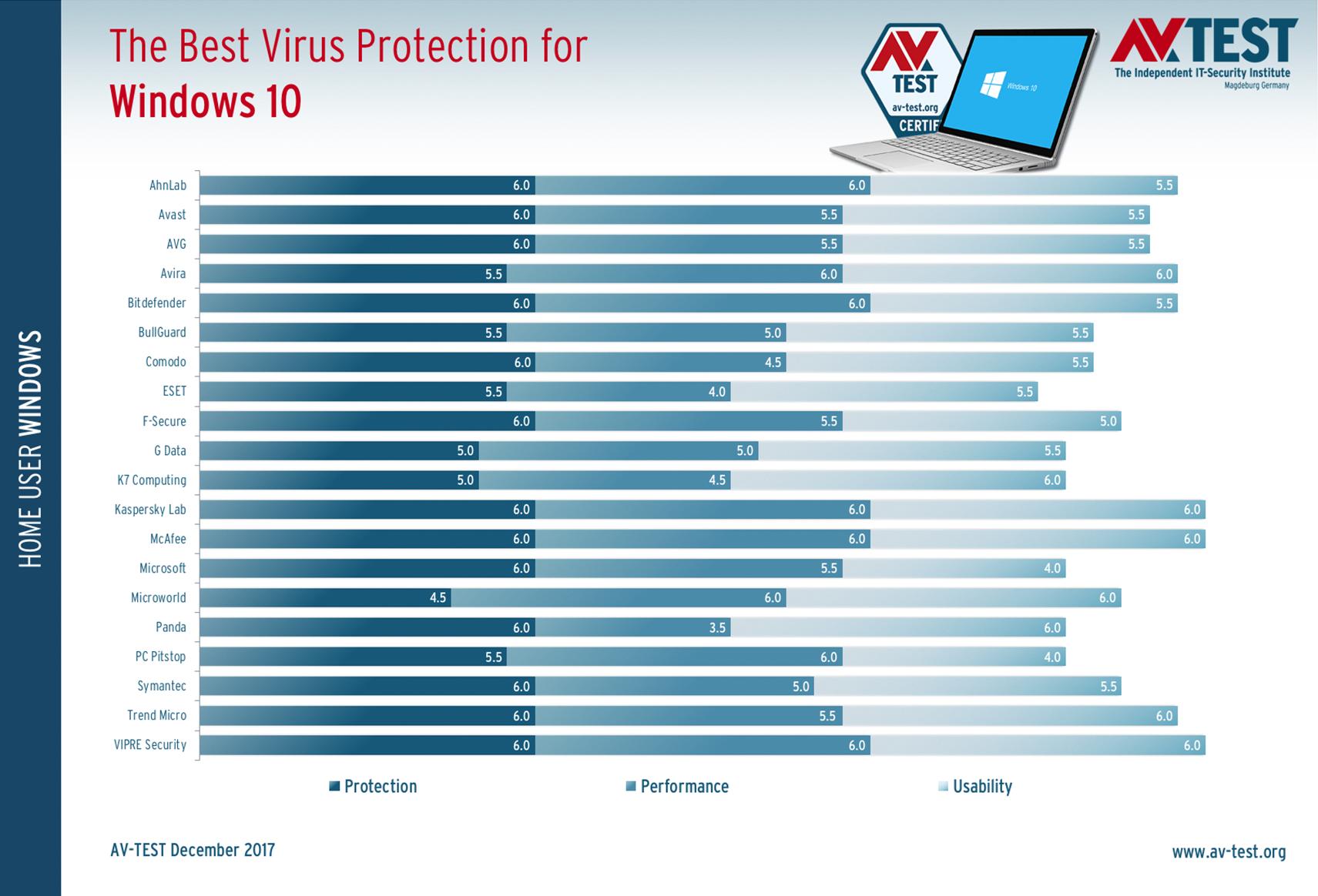 cual es el mejor antivirus para pc windows 7 gratis