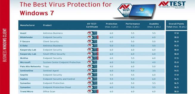 Los mejores antivirus para Windows 7 a nivel corporativo
