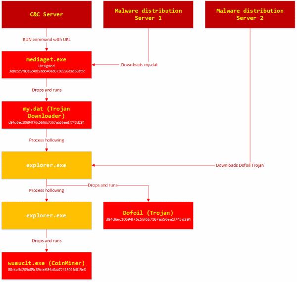Ataque informático MediaGet