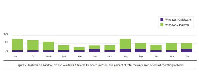 Malware detectado Windows 7 Windows 10