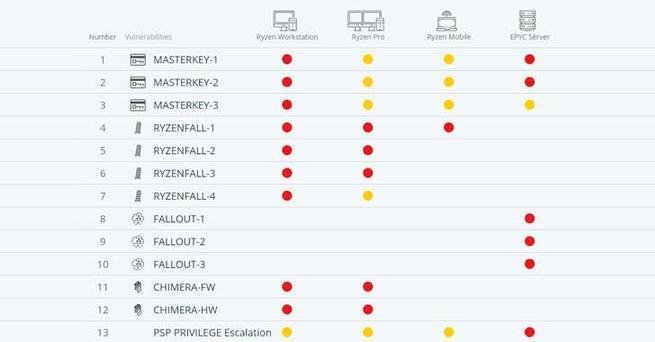 vulnerabilidades-AMD-Ryzen