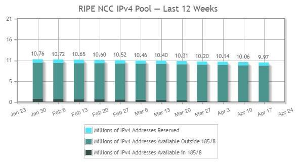 Direcciones IPv4 RIPE