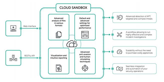 Kaspersky Cloud Sandbox solución para proteger equipos de malware en la nube
