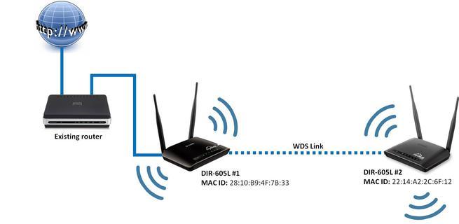 WDS configuración entre routers y APs