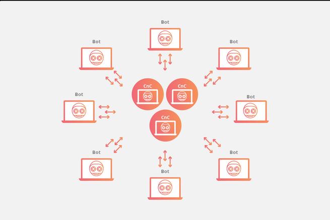 botnets que pueden poner en peligro la seguridad de tu router de fibra óptica