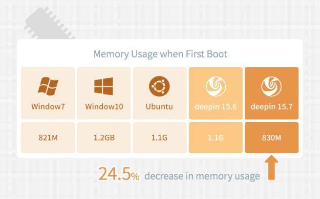 Deepin 15.7 cuenta con un consumo de RAM mejor que Ubuntu