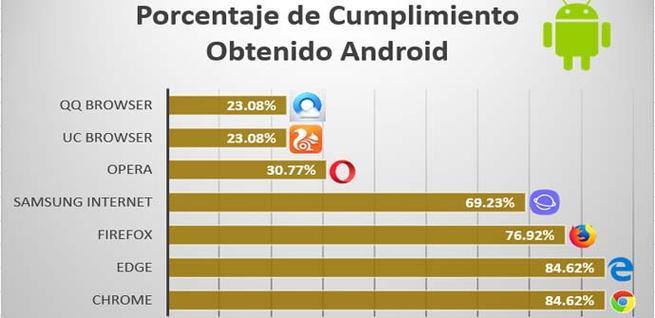 Cumplimiento de indicadores de seguridad en Android