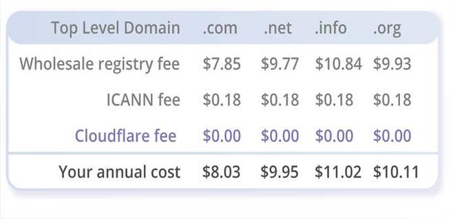 Precios de registrar un dominio en Cloudflare
