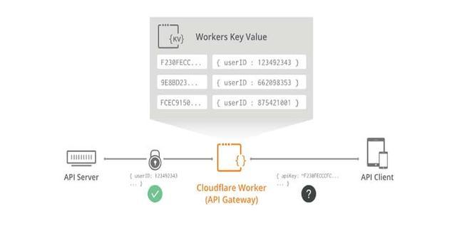 Así funciona Workers KV en Cloudflare