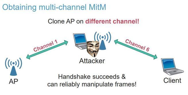 Multi-Channel MitM