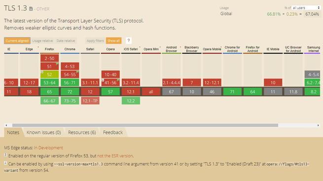 Uso TLS 1.3