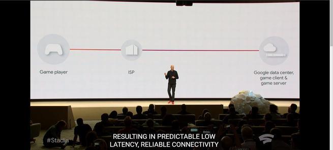 Latencia Stadia Google