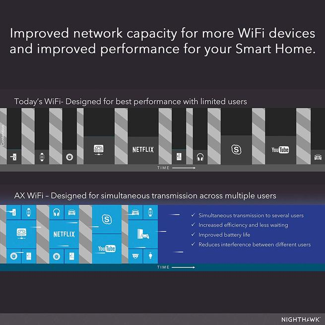 Wi-Fi 6 router NETGEAR Nighthawk AX12