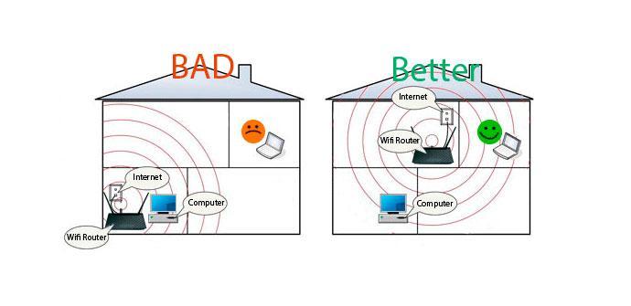 Mejor Sitio Router