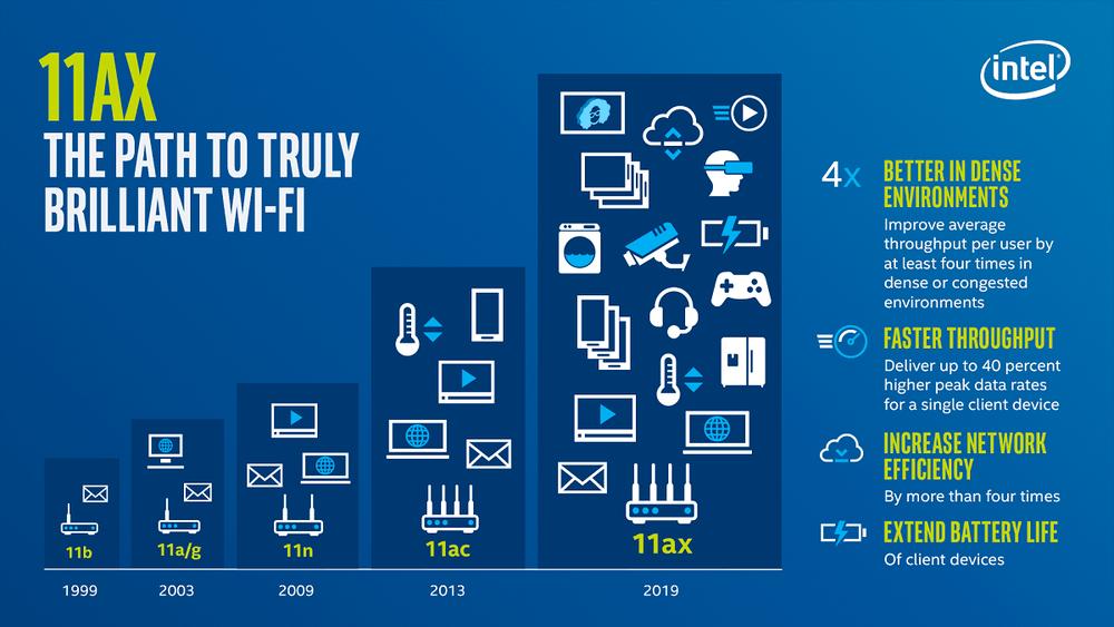 Beneficios Wi-Fi 6
