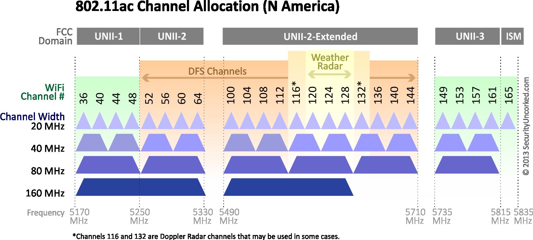20 MHz im 20 GHz Band WLAN Router und  Karten mit maximaler ...