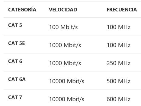Tabla categoría de cable de red ethernet