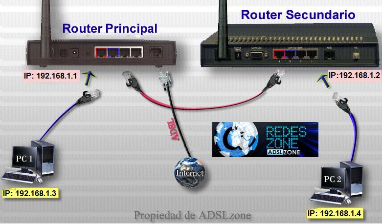Conectar dos routers en lan mediante cable ethernet o plc for Poner linea telefonica en casa
