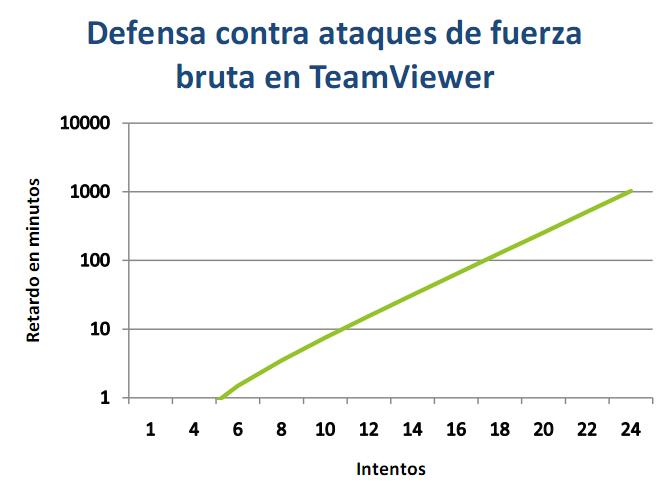 Teamviewer seguridad