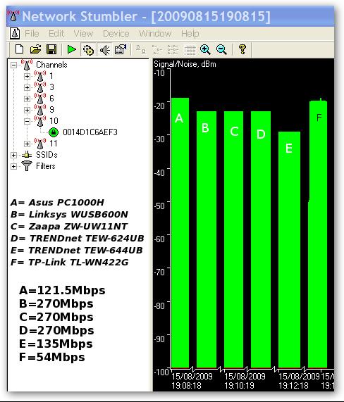 TRENDnet TEW-633GR
